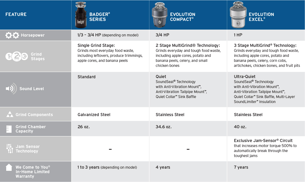 Disposal Replacement Guide | InSinkErator US on