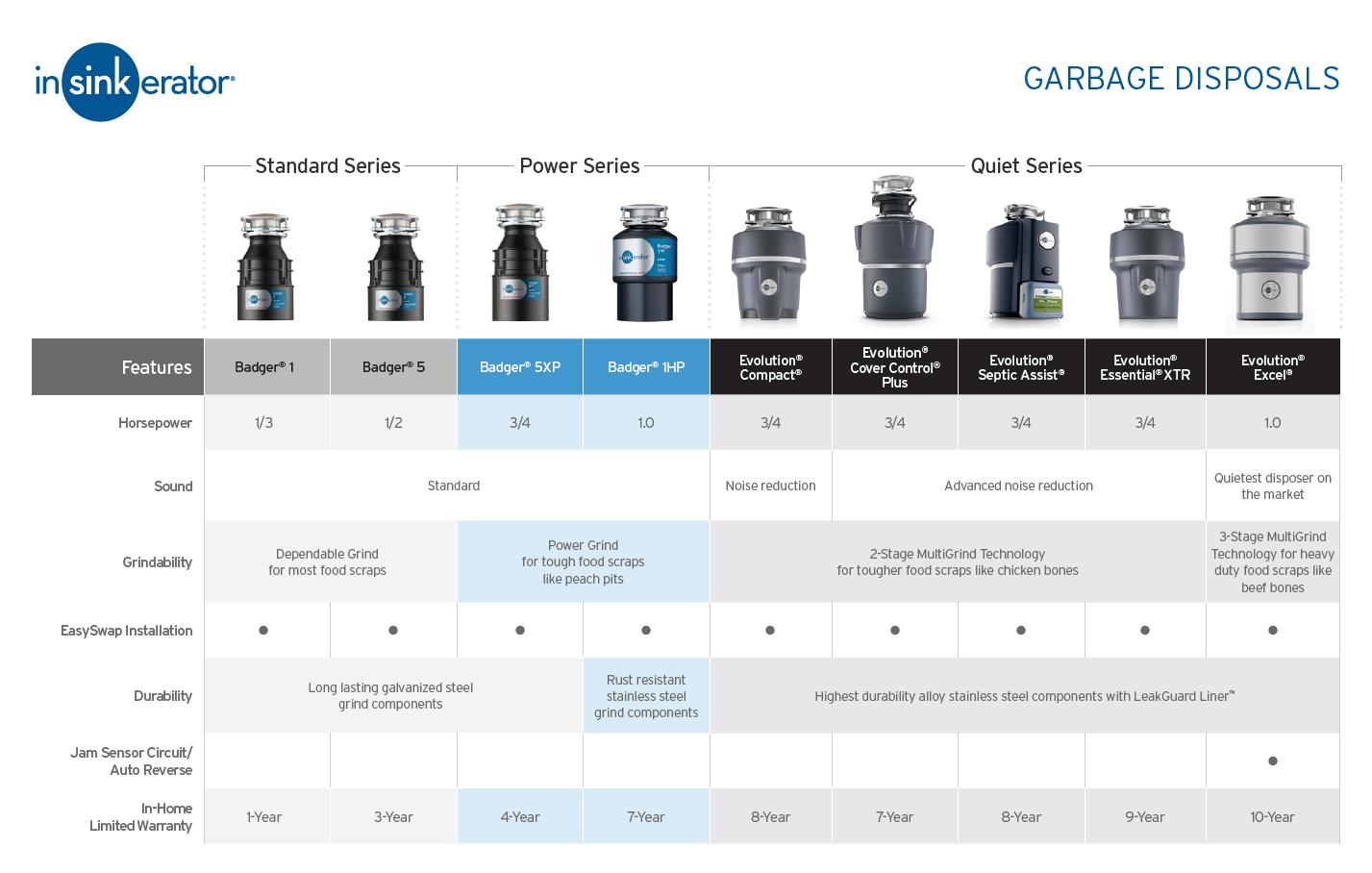 InSinkErator Garbage Disposal Comparison Chart   InSinkErator US