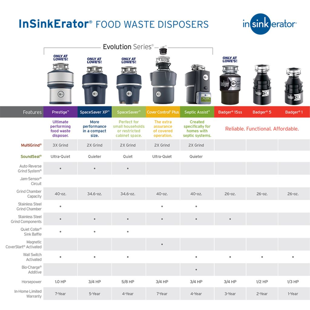 Badger 15ss Garbage Disposal 3 4 Hp Insinkerator Emerson Wiring A And Dishwasher Electrical Share The 050375017806 1